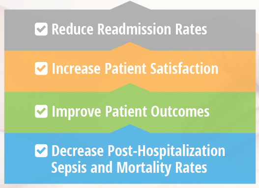 Reduce Readmission Rates